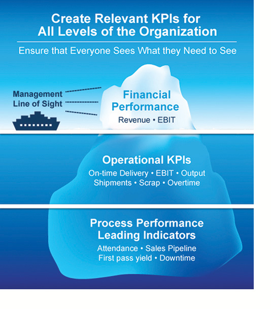 Create Relevant KPI - Iceberg Graphic