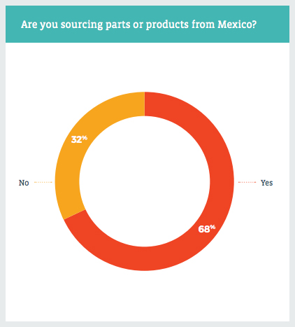 Are you sourcing parts or products from Mexico?