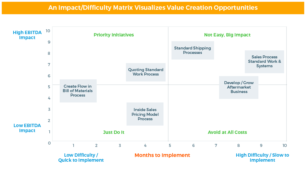 Impact & Difficulty Matrix that Visualizes Value Creation Opportunities