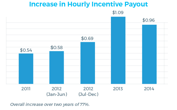 Increase in Hourly Incentive Payout