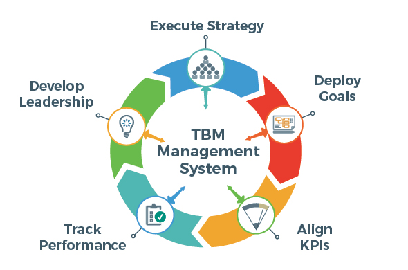 TBM Lean Management System