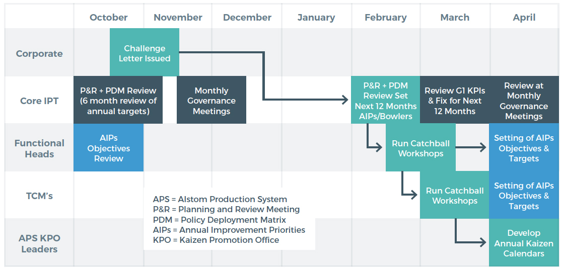 Alstom strategy deployment process